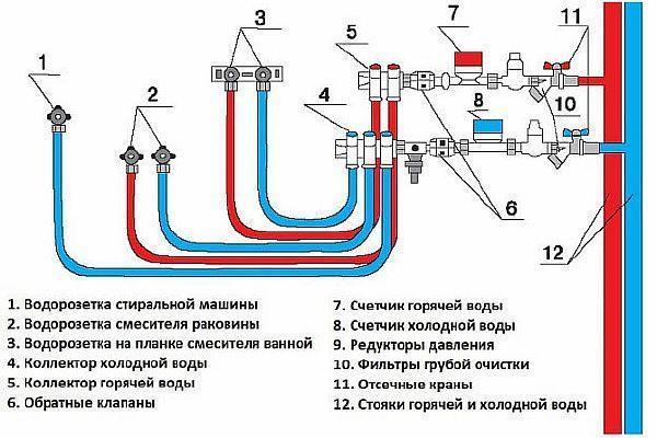 фото: Коллекторная схема прокладки водоснабжения схема