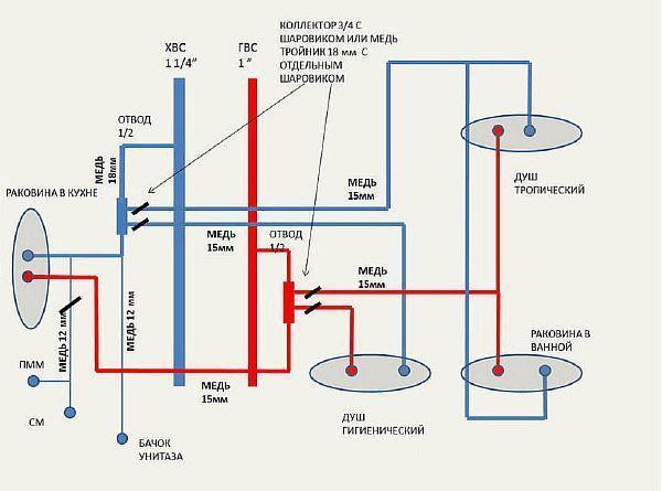 фото: последовательная схема подключения водопровода в квартире