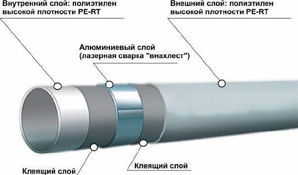 фото: металлопластиковые труба