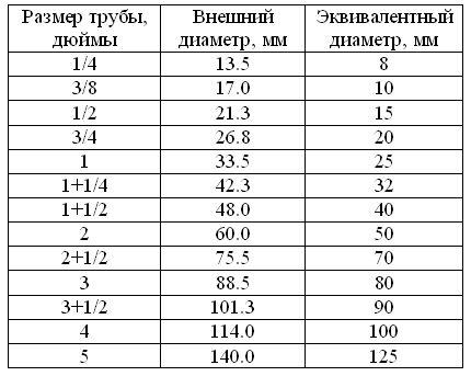фото таблицы перевода с дюймов на миллиметры