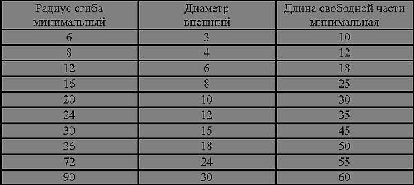 Фото таблицы определения прочности