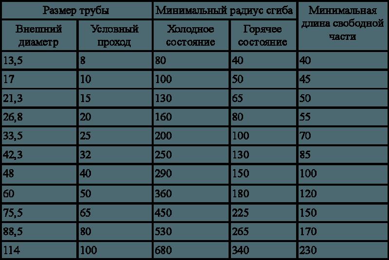 Фото - таблица нагрузки на изгиб проф. трубы