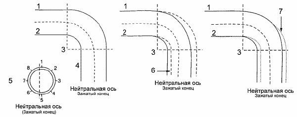 Фото – схема загиба металлического трубопроката