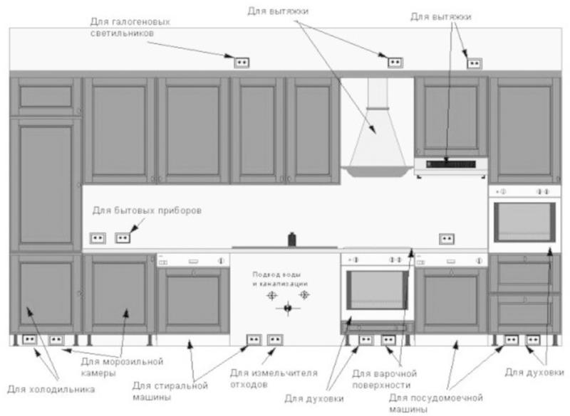 Фото: схема расположения кухонных розеток