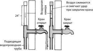 Фото - как работает демпфирующее устройство на трубопроводе