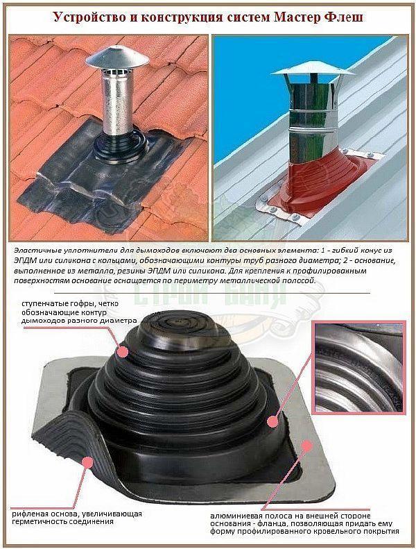 Фото – устройство и конструкция уплотнителя Master-flash