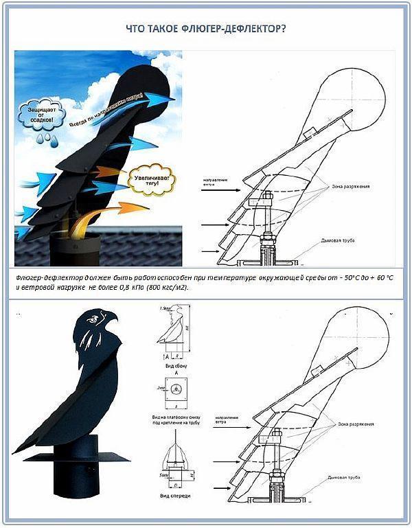 Фото - 4. Устройство и принцип действия флюгер-дефлектора