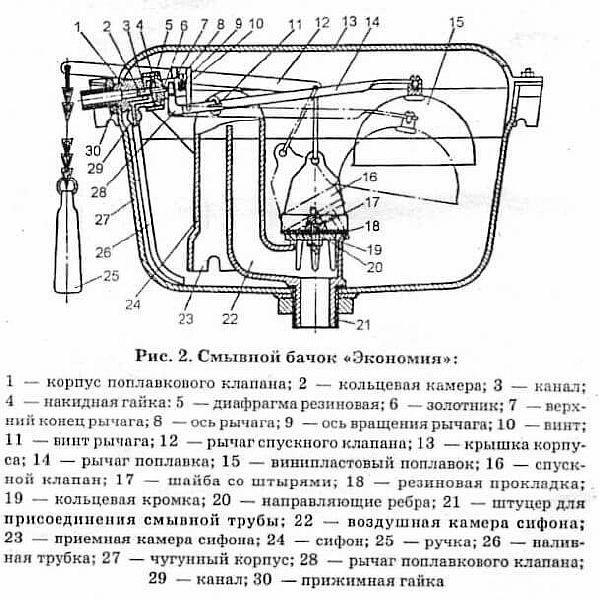 Фото - вариант схемы строения внутренностей сливного бака рычажного типа