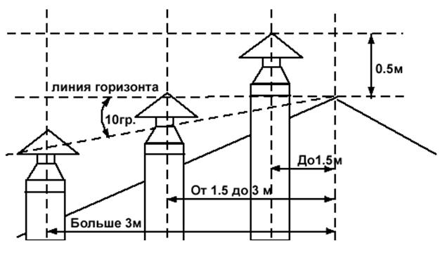 Фото - схема установки дымовика для обеспечения хорошей тяги