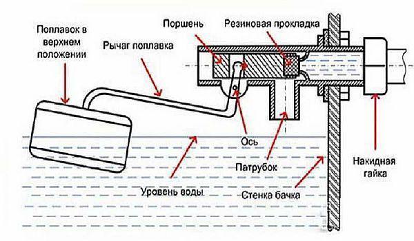 Фото - принципиальная схема устройства впускного клапана в баке для унитаза