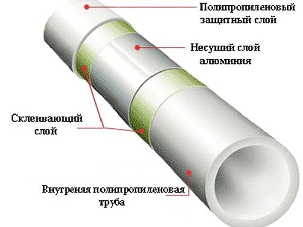 Фото – полипропиленовая труба с кислородной защитой из алюминиевой фольги