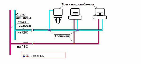 Фото – схема тройниковой разводки водоснабжения