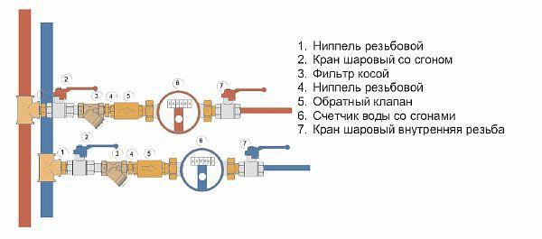 Фото – схема установки счетчиков воды в квартире на стояках
