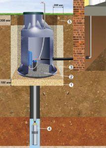 Фото – как устроена повышающая насосная станция водоснабжения на скважине