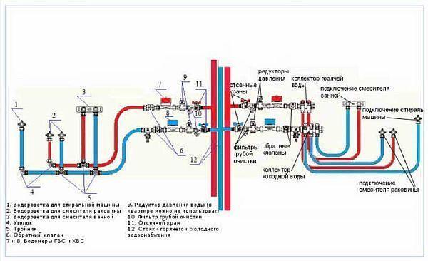 Фото – подробная схема коллекторной разводки водопровода