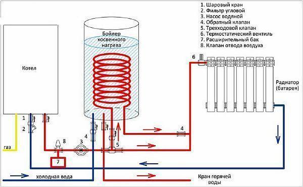 Фото – схема подключения водонагревателя косвенного нагрева к системе отопления частного дома