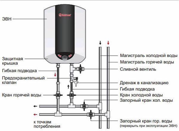 Фото – схема устройства бойлера накопительного типа