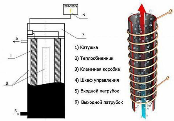 Фото – схема устройства индукционного котла