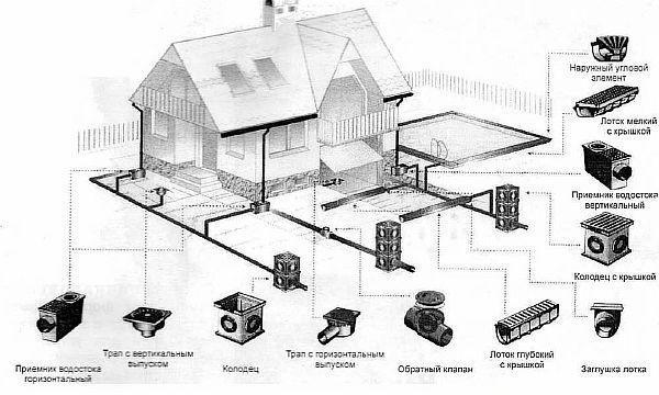 Фото – схема устройства ливневой канализационной системы