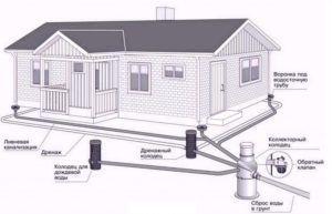 Фото – схема устройства ливневой канализации загородного дома