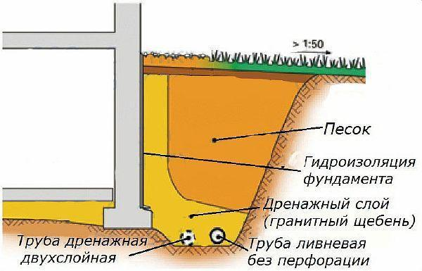 Фото – схема устройства пристенного дренажа частного дома