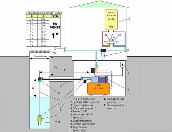 Фото – схема устройства водоснабжения в частном доме с колодцем