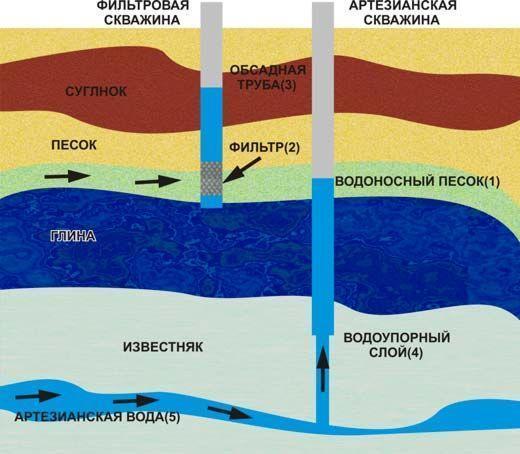 Фото - схема водозабора из скважины