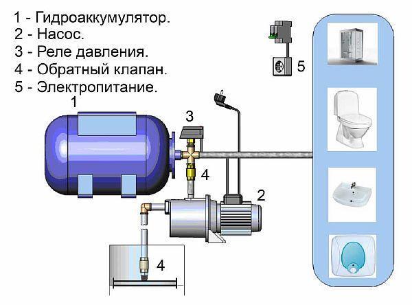 Фото – станция подкачки для индивидуального водопровода