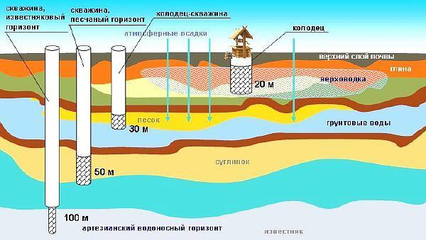 Фото - структура расположения водоносных слоев