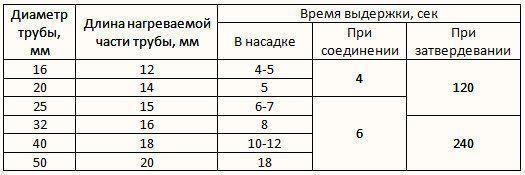 Фото – таблица временных интервалов при пайке полипропиленовых труб