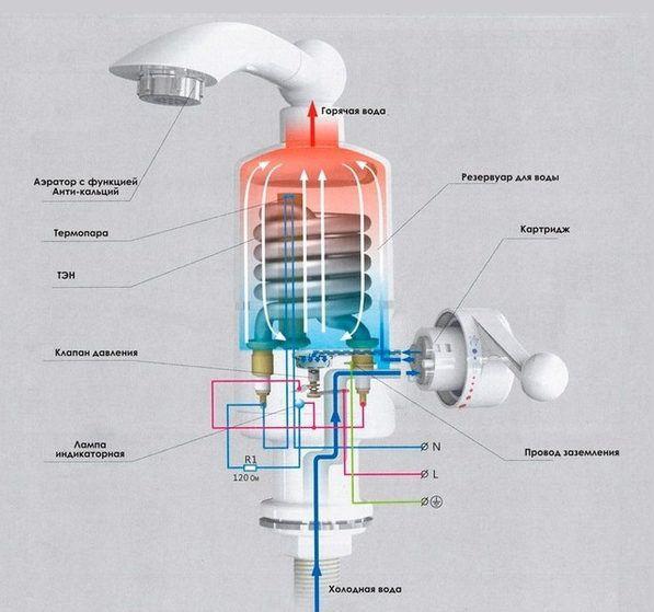 Фотография – устройство кранового проточного водонагревателя
