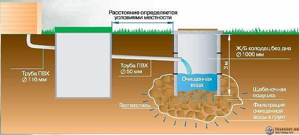 Схема – канализация на даче из септика и фильтрующего колодца