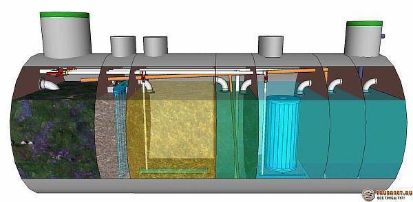 Фото: емкость для фильтрации хозяйственно – бытовых слива