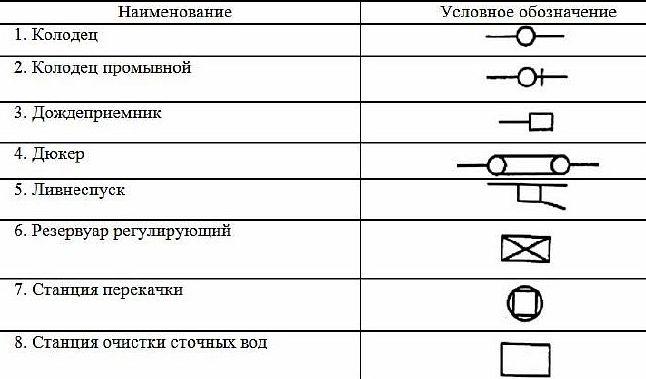 Фото - графические обозначения элементов систем канализации