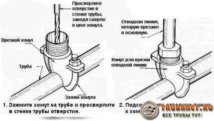 Фото – хомут засверловочный для врезки в трубопровод