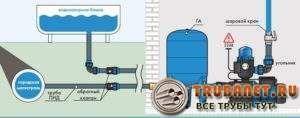 Фото – использование резервной емкости для стабилизации напора в водопроводе