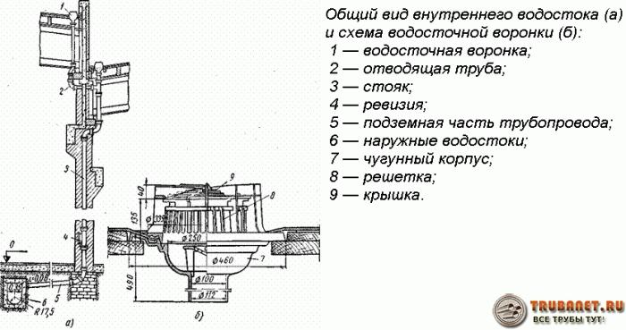 Фото – схема расположения элементов внутреннего водостока в доме с плоской крышей