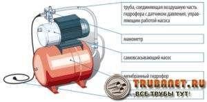 Фото – схема устройства насосной станции с аккумулятором для водопровода