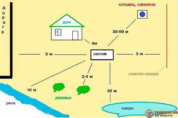 Фото – схема взаимного расположения объектов канализации на даче