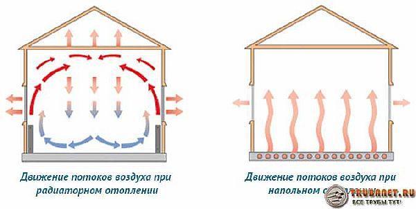 схемы конвекционных потоков воздуха при различных схемах отопления