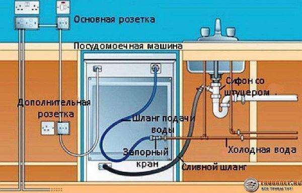 Фото схемы – как подключить посудомоечную машину к канализации и водопроводу
