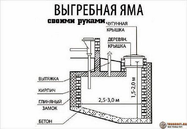 Фото – схема выгребной ямы на участке сделанной своими руками