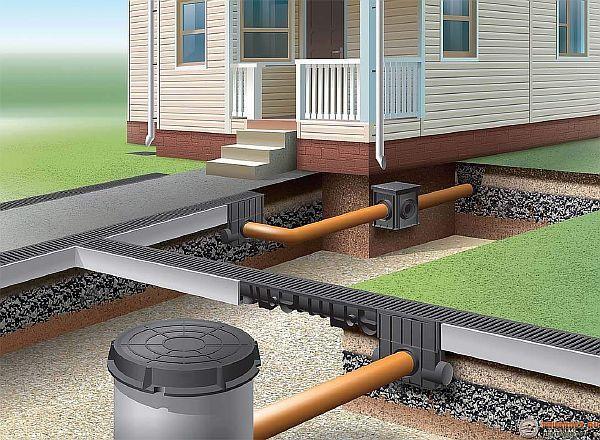 Фото – вариант устройства ливневой канализации на даче своими руками