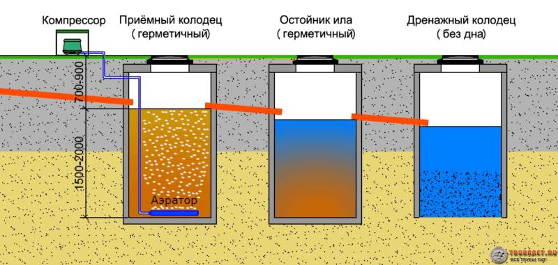 Фото – схема канализации с многоступенчатой очисткой в частном доме
