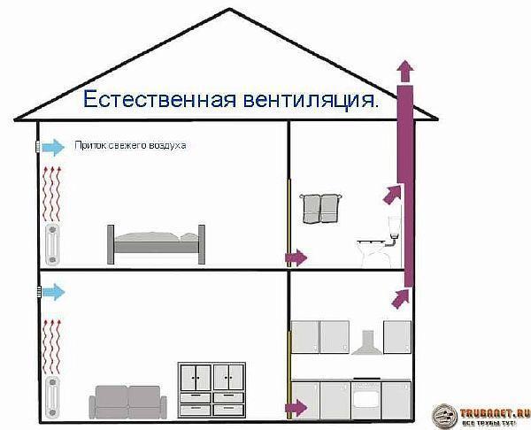 Вентиляция канализации в частном доме - узнаем какие бывают виды и примеры схем, монтаж своими руками