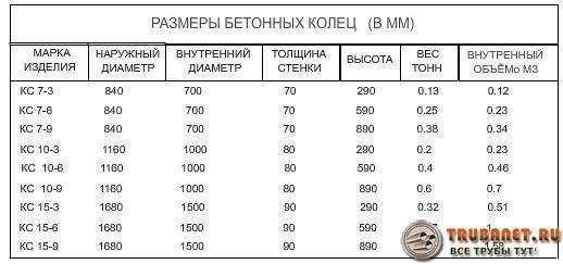 Фото - таблица размеров бетонных колец