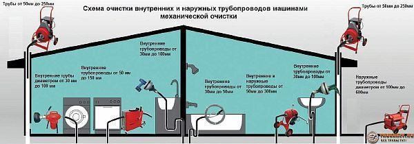 Фото - Схема механической прочистки канализации