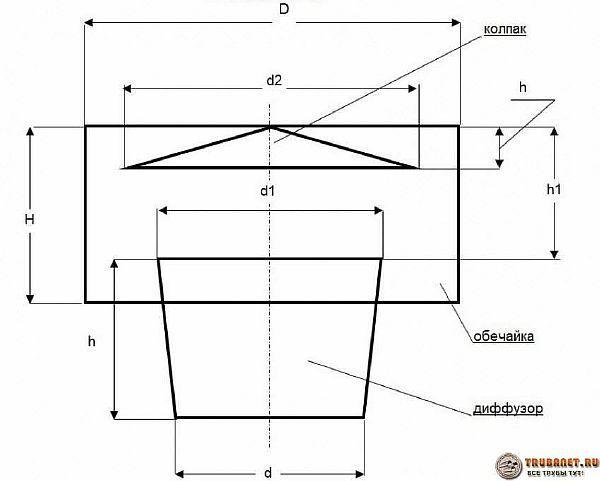 Фото – чертеж для изготовления простейшего дефлектора