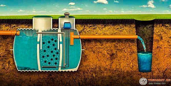 Фото – эффективная очистка сточных вод глубокой обработкой