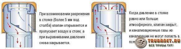 Фото – принцип действия вакуумного клапана для канализации